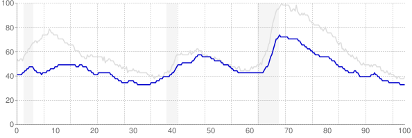 Kansas monthly unemployment rate chart from 1990 to December 2018